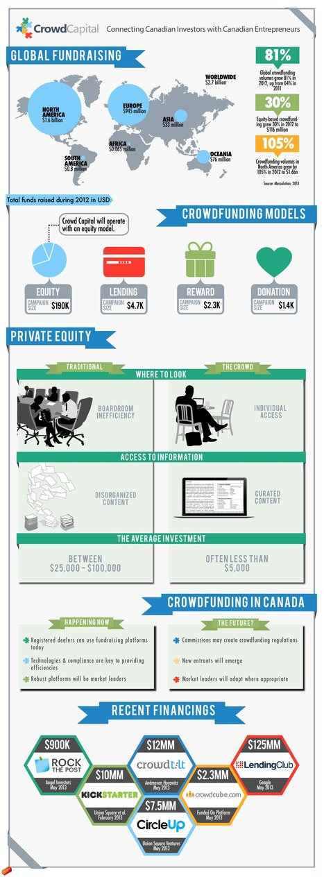 CrowdCapital | An Infographic Look at Global Crowdfunding | Startup universe | Scoop.it