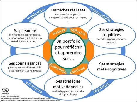une vision du portfolio d'apprentissage | Actualités éducatives et pédagogiques | Scoop.it