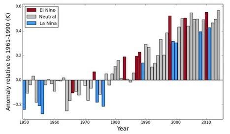2014, année la plus chaude jamais observée sur la planète ? | # Uzac chien  indigné | Scoop.it