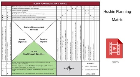 Hoshin planning x matrix - get full visibility of tracking your goals | Business Transformation | Scoop.it