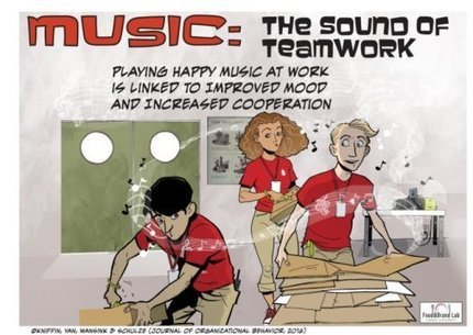 Music at work increases cooperation, teamwork | Wise Leadership | Scoop.it