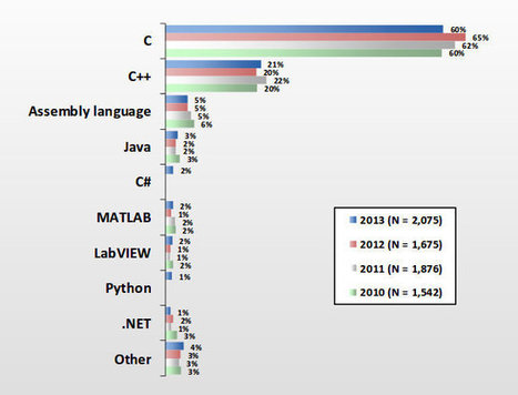 2013 Embedded Market Study – Software Development & Processors | Embedded Systems News | Scoop.it