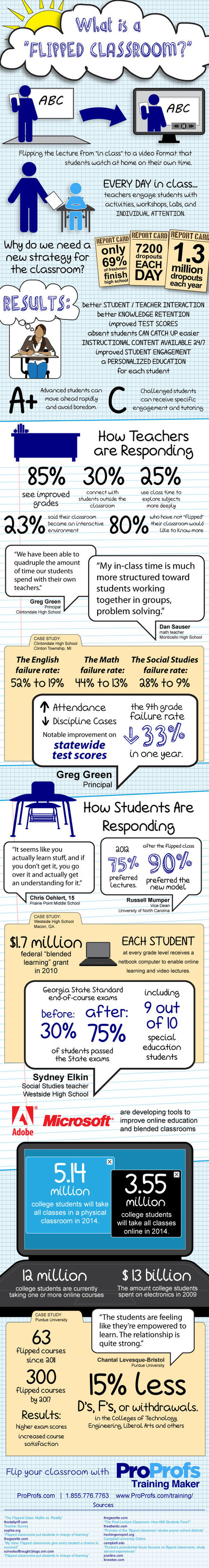 Descubre qué es The Flipped Classroom #infografia #infographic #education | Las TIC en el aula de ELE | Scoop.it