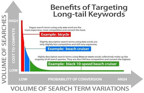 26 Advanced SEO Tips That Actually Work   SEO and content   Scoop.it