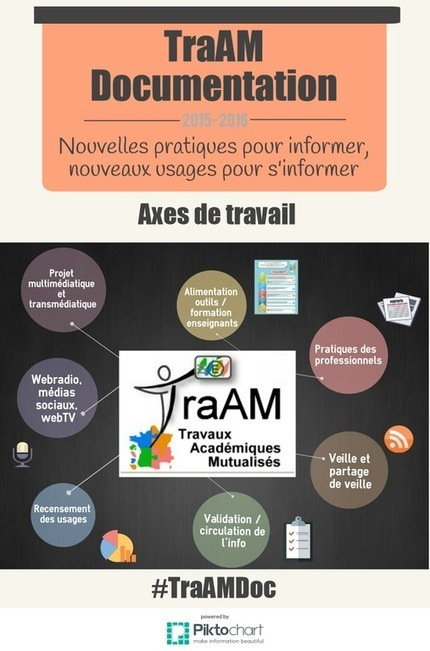 Lettre Édu_Num Documentation N°49 | TICE et moi | Scoop.it