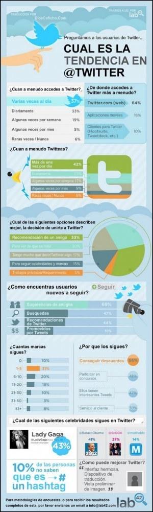 Cuál es la tendencia en Twitter #infografia #infographic#socialmedia   Con C de Conecta   Scoop.it
