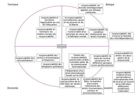 Ethique : les ruptures nécessaires pour la transition   Trajectoires DD   ECONOMIES LOCALES VIVANTES   Scoop.it