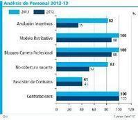 Andalucía es la comunidad que más recortó en Atención Primaria en 2012 | medicina | Scoop.it