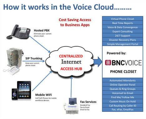Internet Phone Company, VoIP Phone Systems, VoIP Business Provider - BNCVoice - Westchester, NY   Voip service provider   Scoop.it
