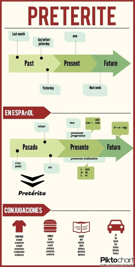 Share Infographic | Demonstrative adjectives and pronouns | Scoop.it