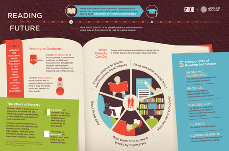 Reading For The Future [Infographic] | | digital marketing strategy | Scoop.it
