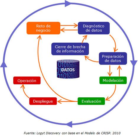 Mejoras al CRISP en el Business Analytics de Logyt Discovery - Logyt Blog | Business Analytics | Scoop.it