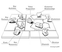Template: Business Model Canvas | Startup SC | A&E | Scoop.it