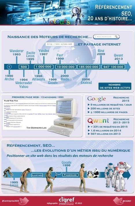 Moteurs de recherche et SEO : genèse d'un mariage forcé ! | Histoire CIGREF | Référencement sur les moteurs de recherche (SEO) : Google, Yahoo, Bing... | Scoop.it