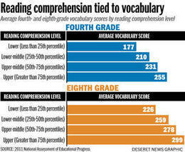 Texting generation: How's your vocabulary? LOL - Deseret News | How do you learn vocabulary? | Scoop.it