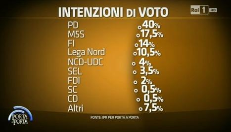 Sondaggi BiDiMedia | Politikè | Scoop.it