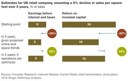 Making stores matter in a multichannel world | McKinsey & Company | Strategy | Scoop.it