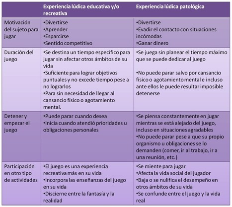 Juego Patológico | Psicologia | Scoop.it