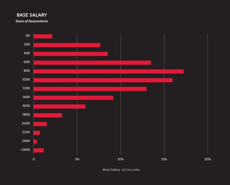 2015 Data Science Salary Survey by @oreilly | Digital Transformation of Businesses | Scoop.it