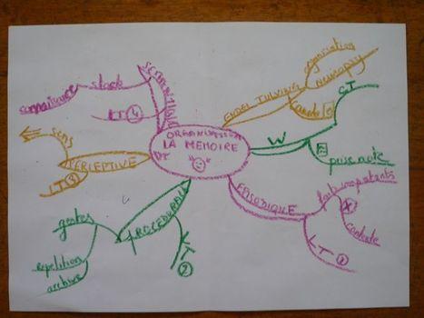 Les grands principes du Mind Mapping ou Cartes ... | Lettres et Cartes Heuristiques | Scoop.it
