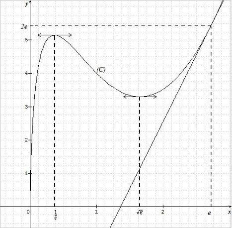 Sine Qua Non : un excellent grapheur   Mathématiques : Les outils indispensables... et les autres   Scoop.it
