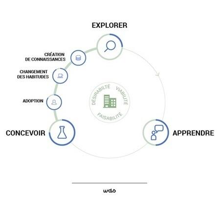 Design thinking : un mode de pensée | Vu en marketing & communication | Scoop.it