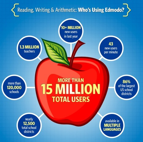Edmodo Hits 15 Million Users – Safe Social Networking for Schools | Design in Education | Scoop.it