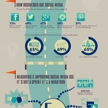 Social Media Analytics [Infographic] | Online Marketing Company | Scoop.it