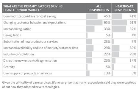 Report: Changing Patient Behavior Is Primary Factor Driving Healthcare | Digitized Health | Scoop.it