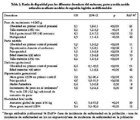 Revista médica de Chile - Obesidad materna y riesgo reproductivo | Dietoterapia Materno Infantil | Scoop.it