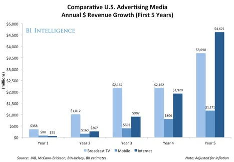 BII REPORT: What's Holding Back Mobile Advertising? - Business ... | Advertising, Interactivity & Design | Scoop.it