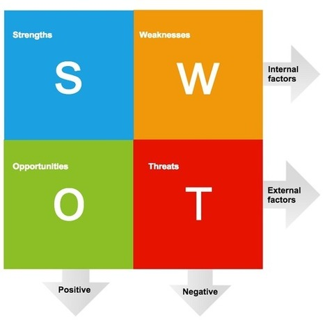 "Analyse : SWOT devient SWOC | Patrick CUENOT, ""profiling 2.0 et Digital Media"" 
