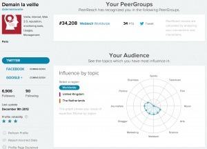 PeerReach compte détrôner Klout | Recherche sociale | Scoop.it