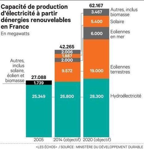 La France peinera à atteindre ses objectifs de 2020 | Les EnR | Scoop.it