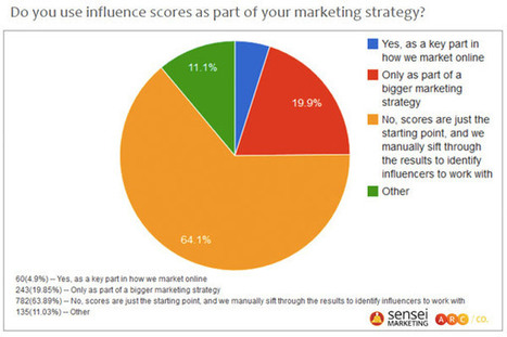 The State of Influence Marketing and Scoring Platforms — socialmouths | Communication | Scoop.it