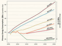 2030 Carbon Targets May Be Within Reach | Designing | Scoop.it
