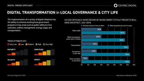 Key Pieces of a Digital Playbook for Local Government | Centric Digital | Software Development | Scoop.it