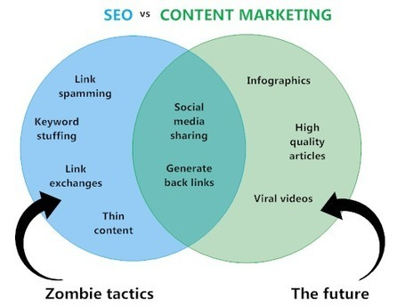 How to Combine SEO with Content Marketing to Maximize Traffic | Biblioteca Escolar | Scoop.it