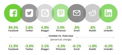 84% du partage social généré par Facebook | Web 2.0 et société | Scoop.it