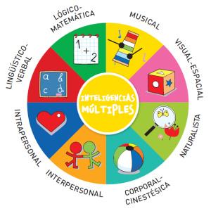 Colorines. Trabajar las inteligencias multiples desde la Educacion Infantil | Inteligencias múltiples | Scoop.it
