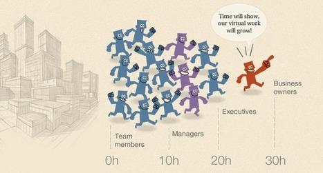 [Infographie du mercredi] La génération Y inscrit le télétravail dans les moeurs des entreprises | coworking mamas | Scoop.it