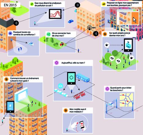 COMPRENDRE, ORCHESTRER ET VIVRE LA VILLE INTELLIGENTE | Digital and smart cities | Scoop.it