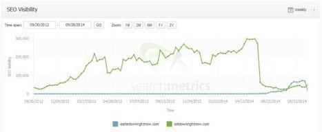 Panda Update 4.1: Winners / Losers – Google U.S. | Allbound Marketing | Scoop.it