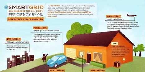 Smart Grid – Where Power is Going [infographic] | green infographics | Scoop.it