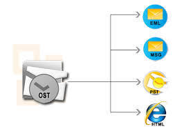How To Convert OST to PST | TextNData | Outlook OST file converter software | Scoop.it