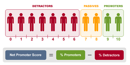 10 Best Practices for Setting Up Your Net Promoter Score Survey | CIM Academy Mastering Metrics | Scoop.it