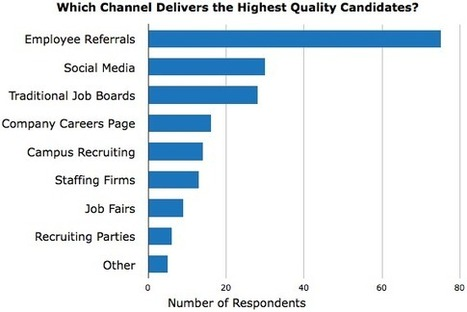 How Twitter uses Twitter for Recruiting - Business 2 Community | Social Recruiting | Scoop.it