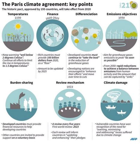 COP21 | Update on the ratification process | Groupe ECOCERT | Scoop.it