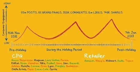 The dos and don'ts of social marketing during the holiday season | Innovation Santé Dermatologie | Scoop.it