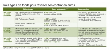 Comment redynamiser son assurance-vie - Challenges.fr | Placements financiers | Scoop.it